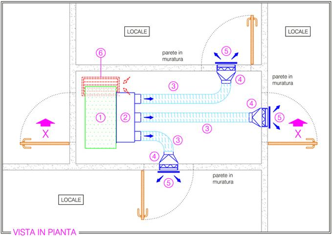 Sfaer impianti di climatizzazione condotte aria for Impianto condizionamento canalizzato